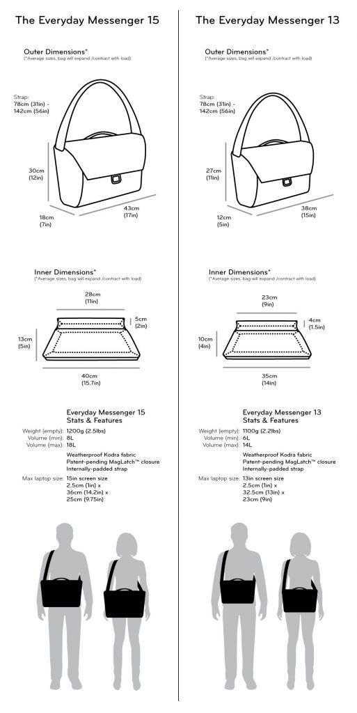 peak design comparaison