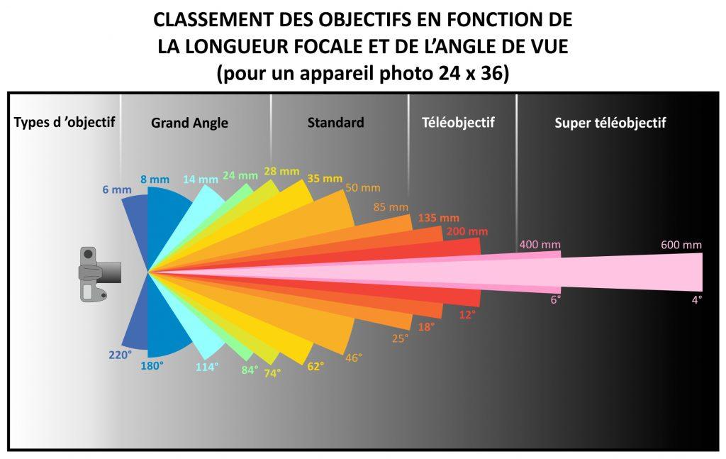 apprendre la focale en photographie exemple d'angle